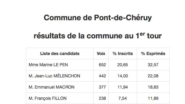 24/04/2017 - Le FN cartonne même à... Pont de Cheruy !
